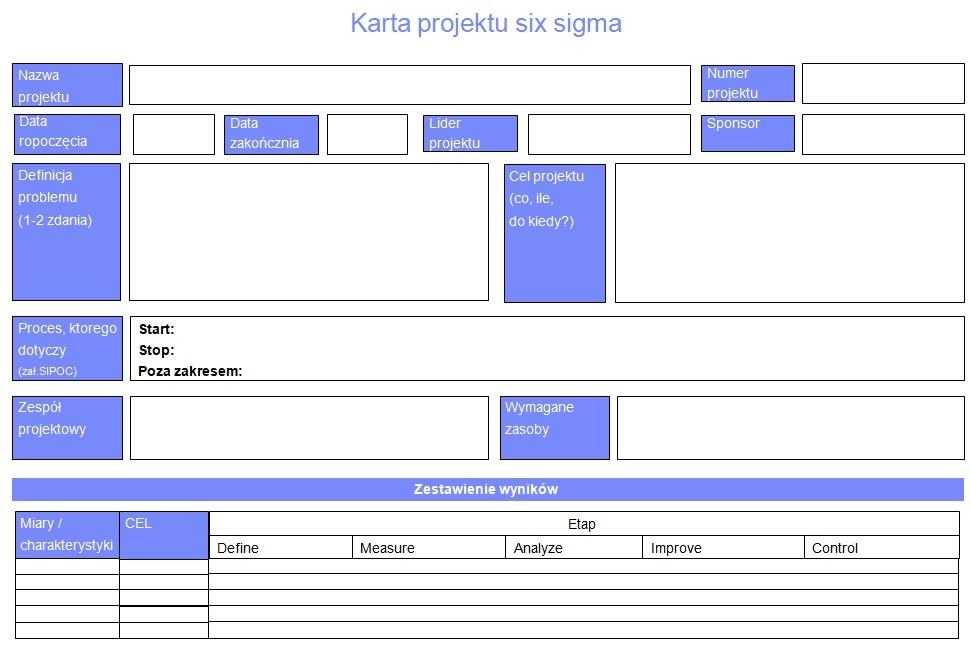karta projektu